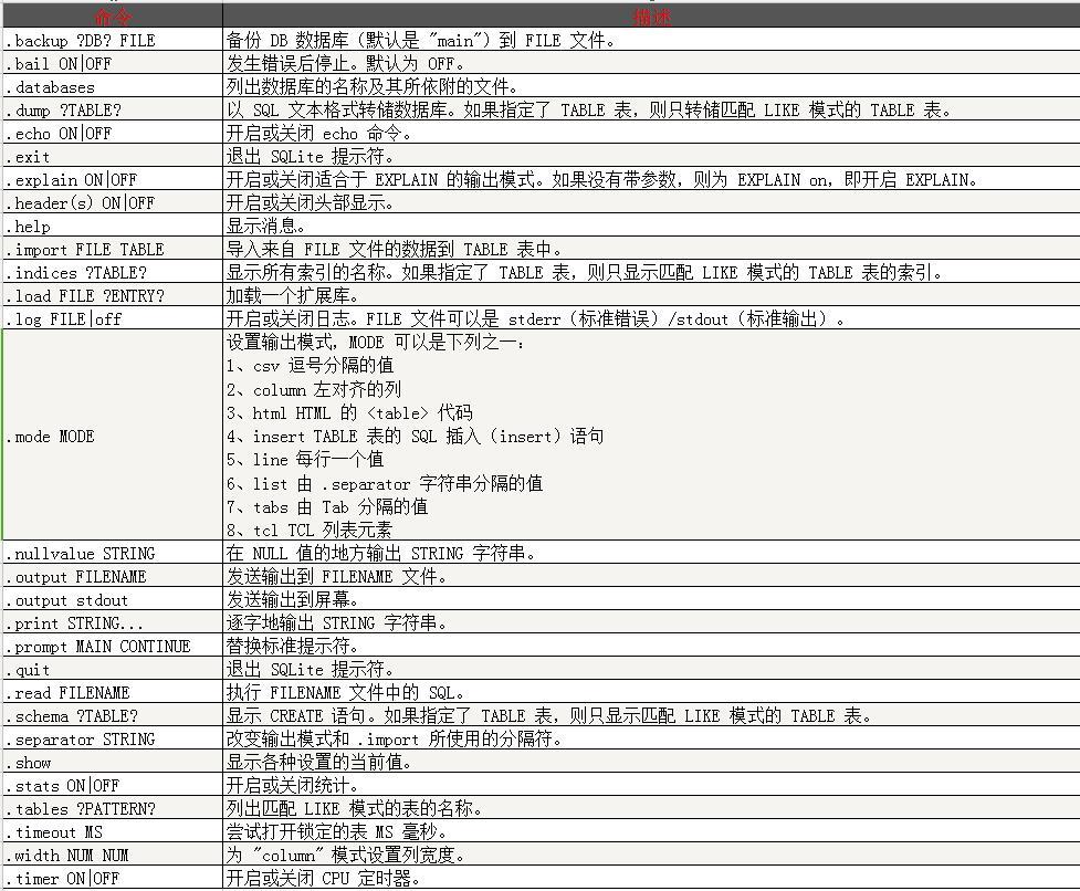 SQLite 命令