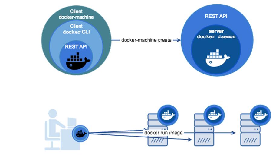 Docker Machine
