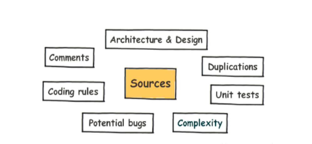 Jenkins+SonarQube进行代码质量检测